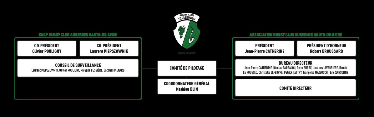 L'organigramme du Rugby Club Suresnes Hauts-de-Seine